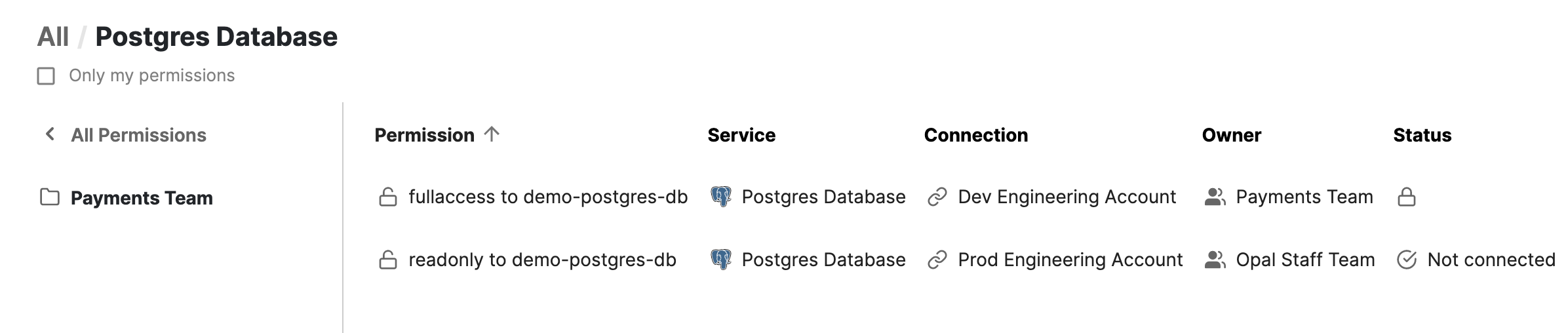 Read-only and full access permissions to RDS in Opal.